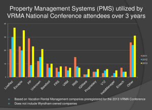 VRMA 2013 - Vacation Rental Software Breakdown
