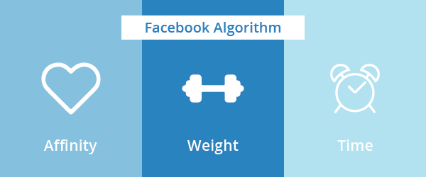 Affinity Weight Time